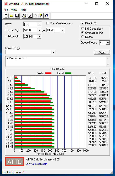 В ATTO Disk Benchmark скорость чтения/записи превосходит заявленные значения
