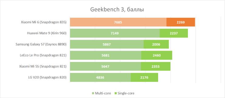 Производительность Xiaomi Mi6