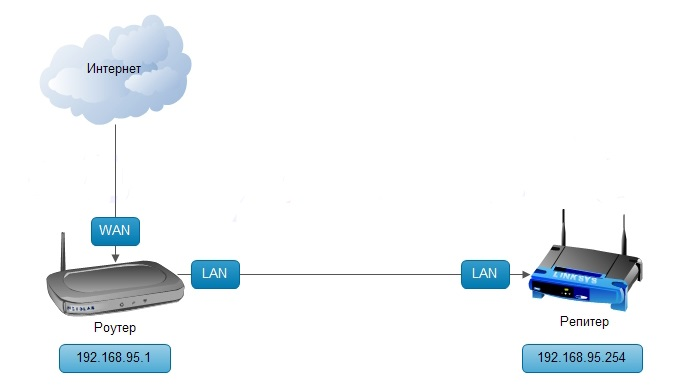 Как сделать wifi через роутер