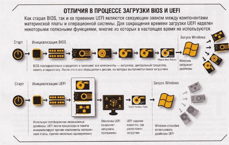 Отличия в процессе загрузни BIOS и UEFI