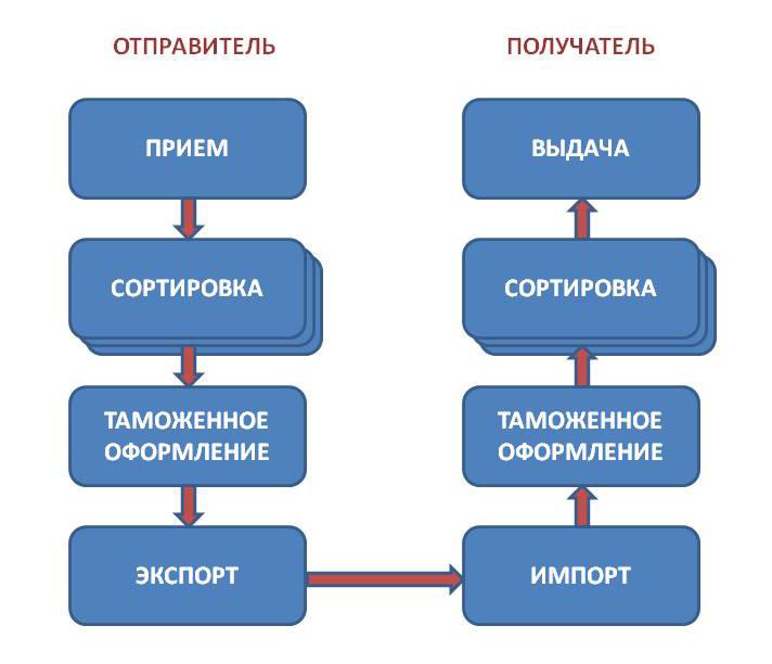 Этапы доставки товара