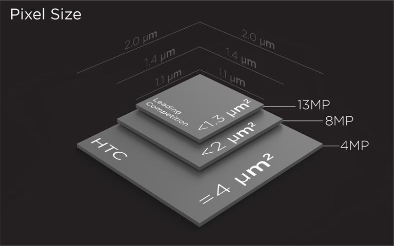 Размеры матрицы и пикселей