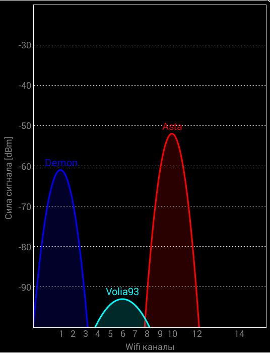 Показатели качества доступных сетей, которые отображаются в закладке «Каналы», не пересекаются