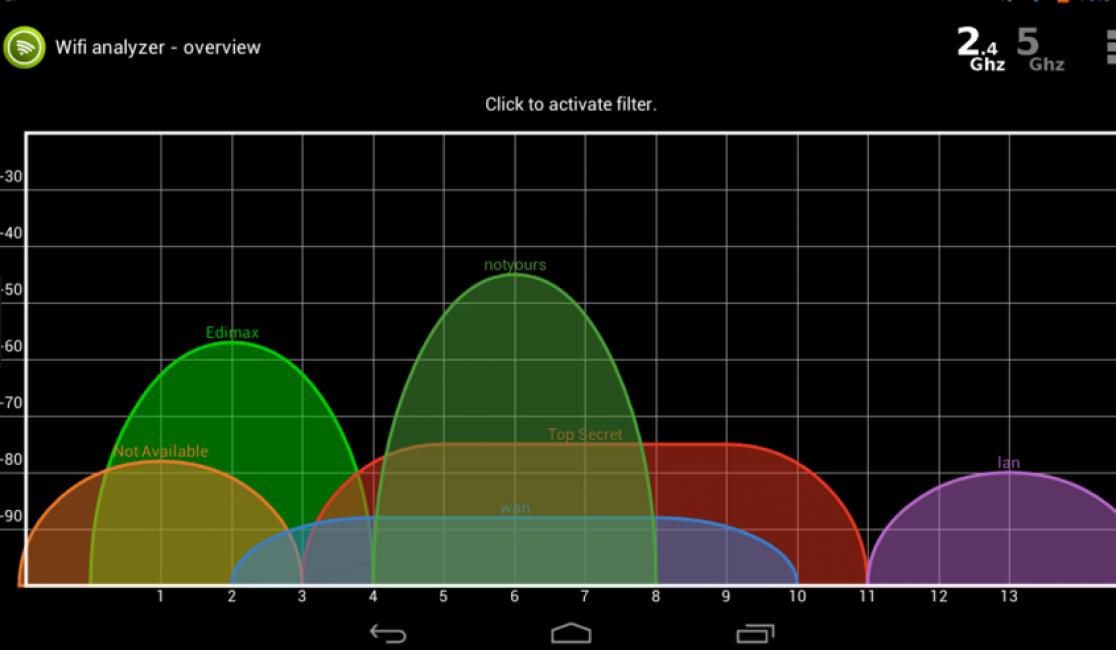 Результаты анализа приложения по поиску доступных сетей для подключения вай фай