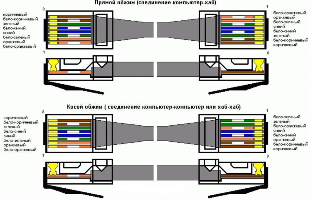 Прямой – используют для подключения сети к ПК