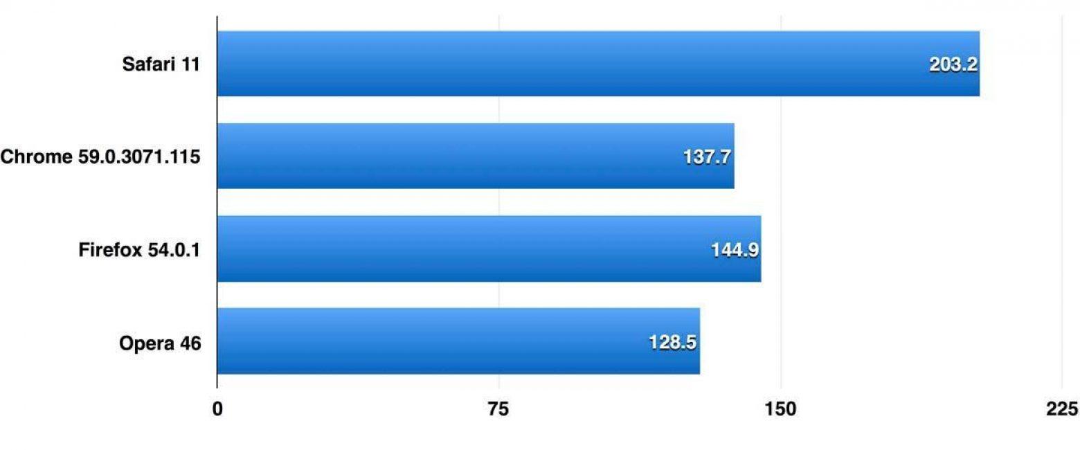 Результаты синтетических тестов в JetStream