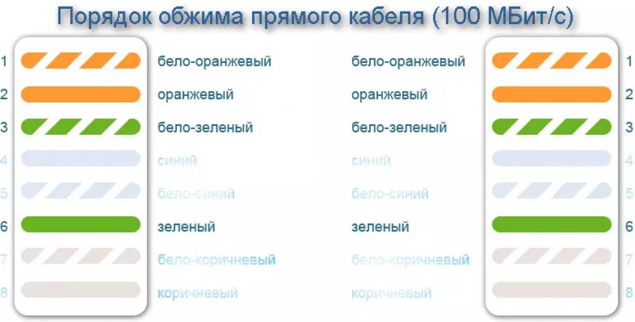 Цвета: бело-оранжевый, оранжевый, бело-синий, синий