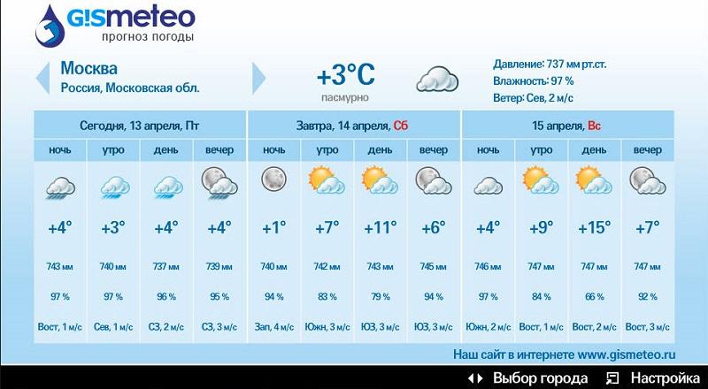 Gismeteo – яркое солнышко или проливной дождь?