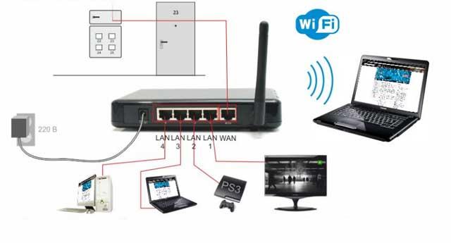 ПК и Smart TV можно соединить без специального роутера.