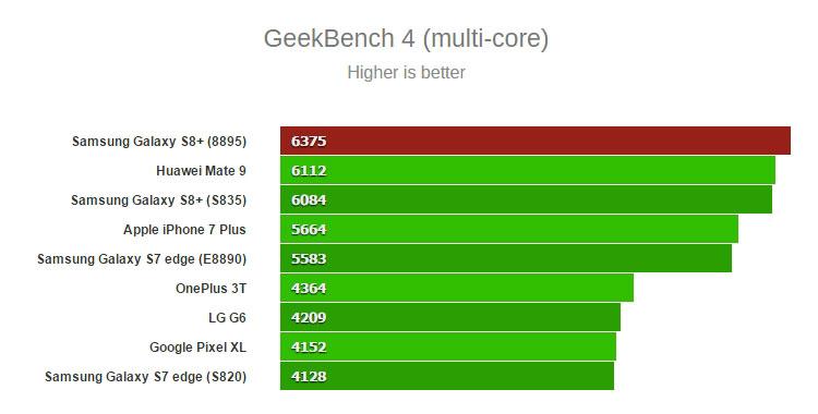 Тестирование в GeekBench