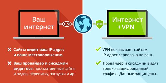 Преимущества с VPN
