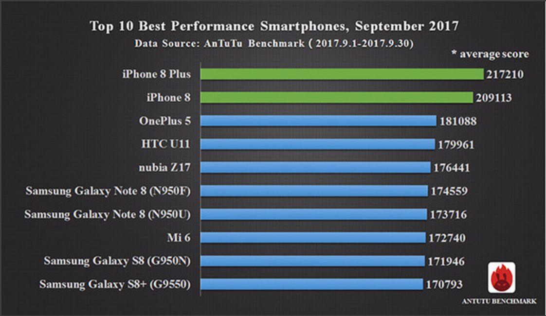Рейтинг смартфонов в AnTuTu