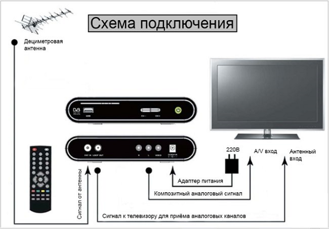 Схема подключения цифровой приставки к телевизору