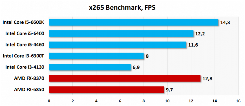 График потребления энергии Intel и AMD