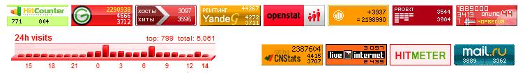 Пример разных информеров на сайтах