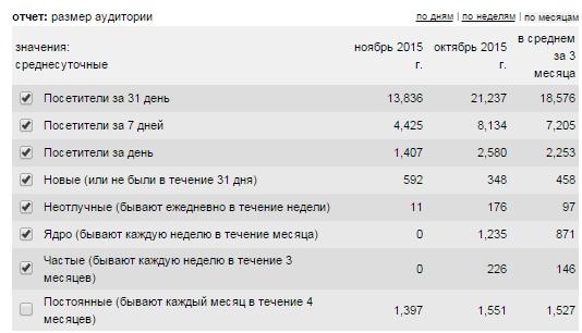 Данные о размере аудитории