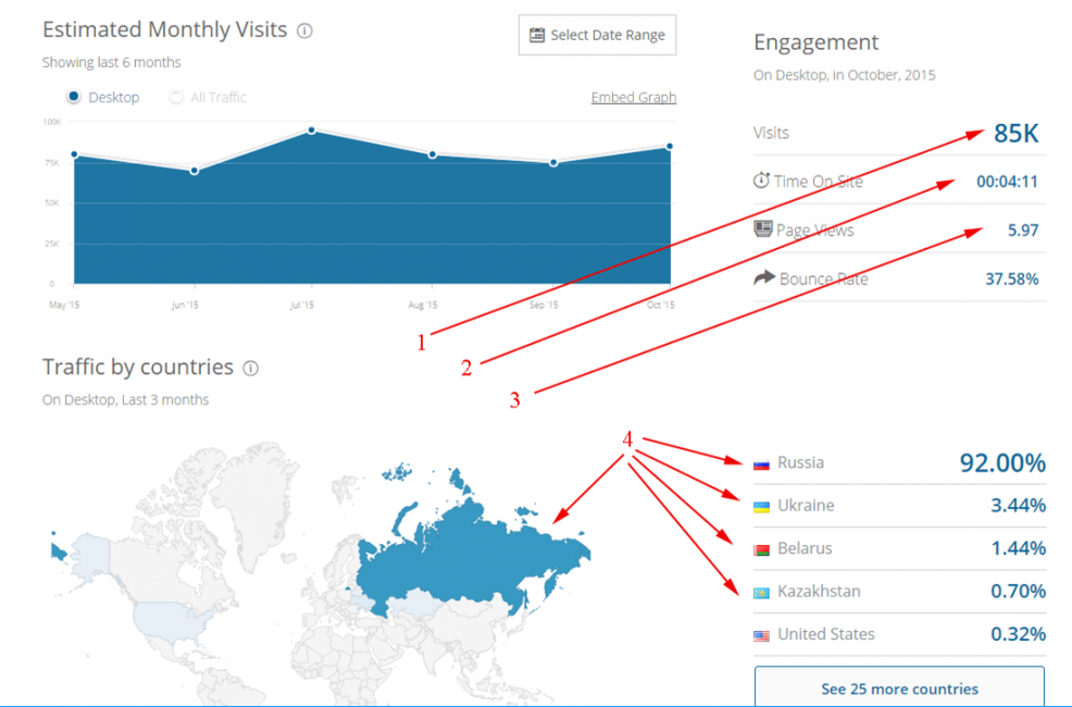 Проверяем посещаемость сайта онлайн: Как узнать количество посетителей бесплатно