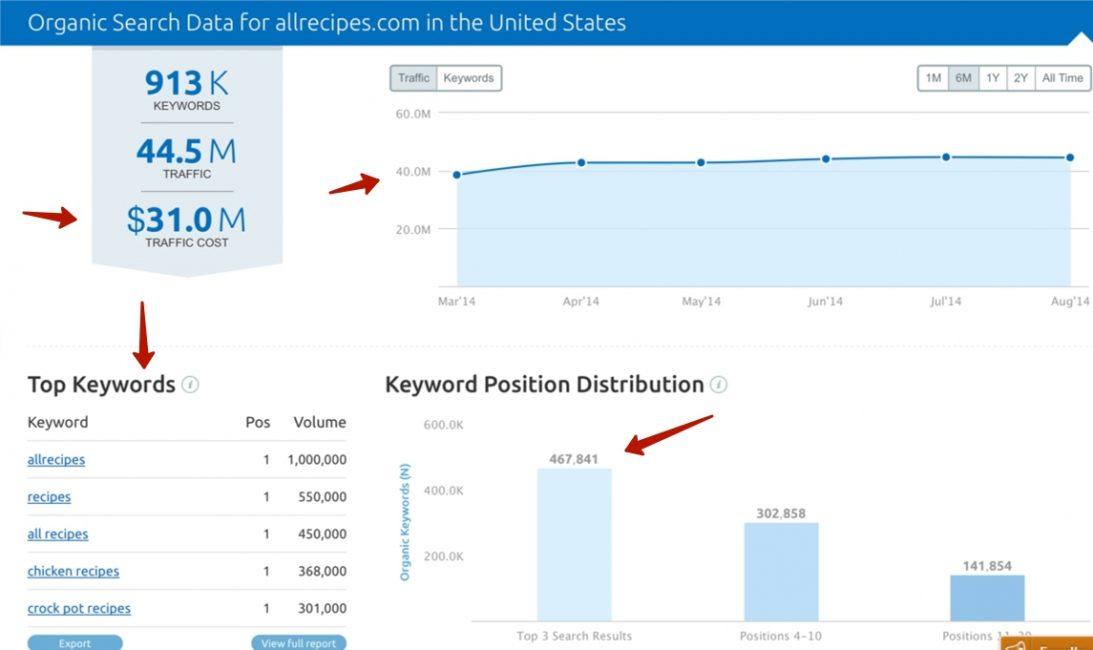Данные о переходе из поисковой системы Google