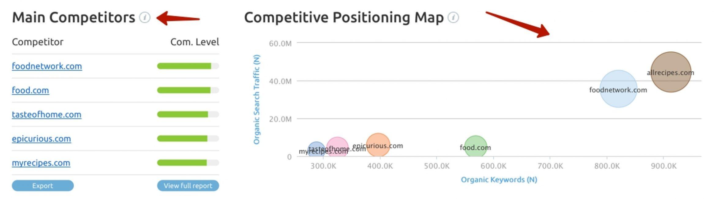 Отображение рейтинга конкурентов