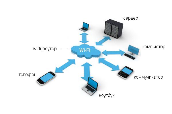 Скорость беспроводных сетей сильно отличается от проводных