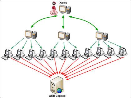 Пример атаки DDoS