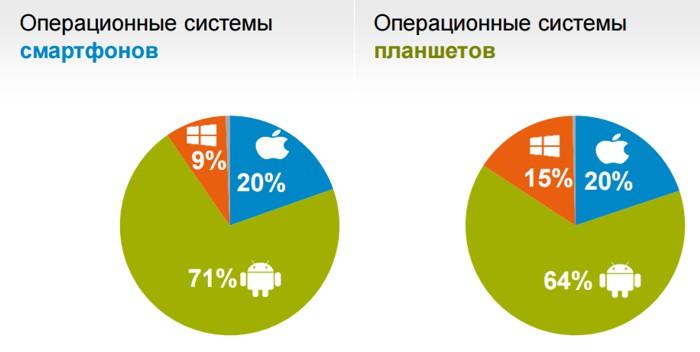 Соотношение использования операционных систем