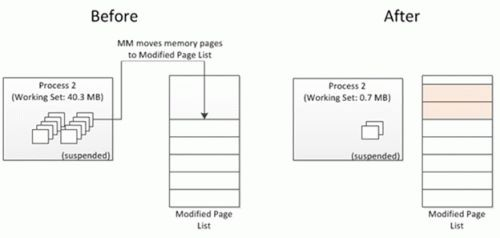Обработка запроса и перемещение страниц памяти