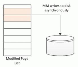 Запись страниц памяти