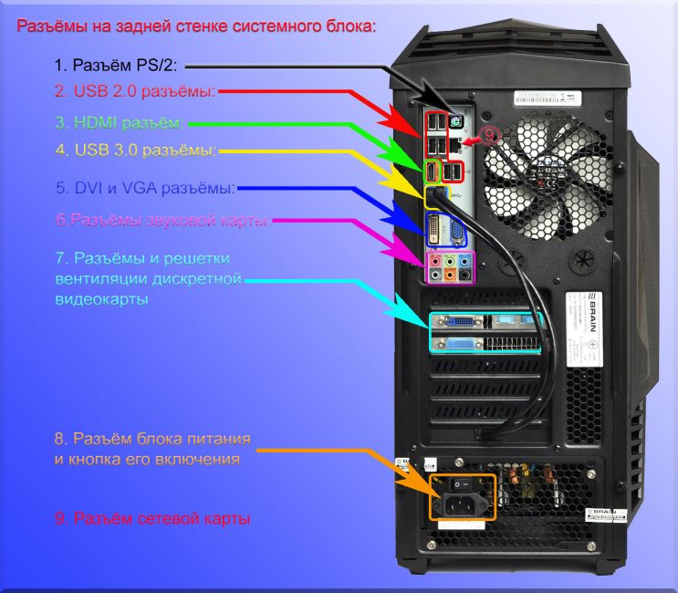 Панель разъёмов компьютера