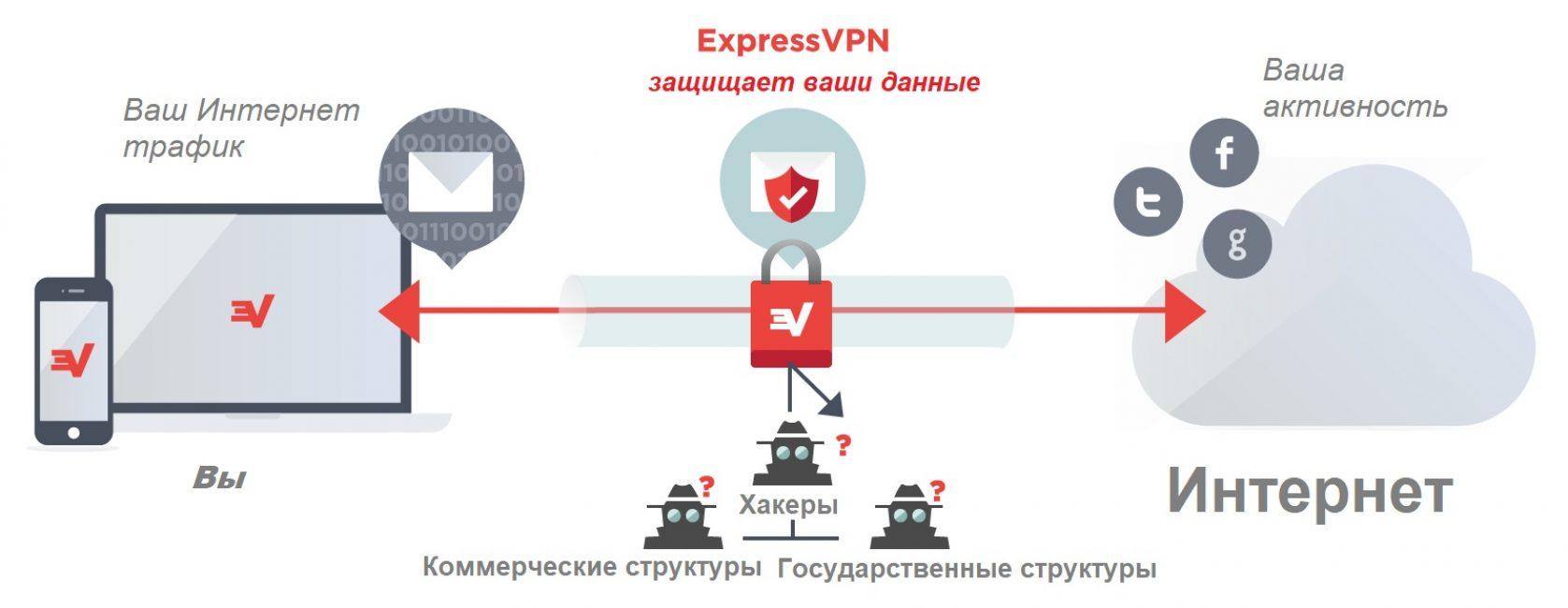 Схема работы VPN сервиса