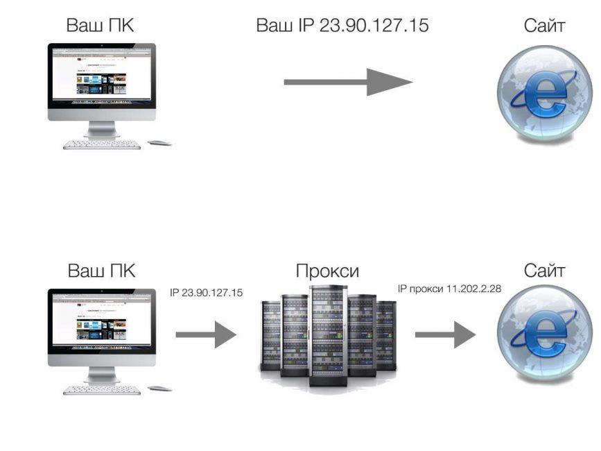 Лучшие VPN