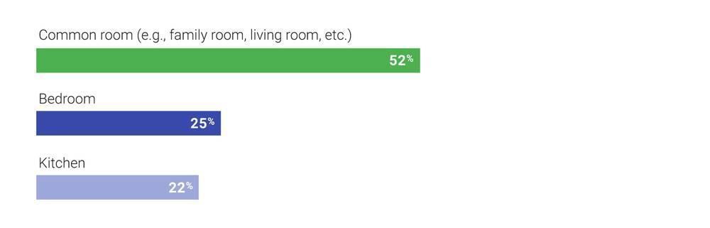 По данным Google, 52% людей держат в гостиной колонки с голосовой связью. 25% держат их в спальнях, а 22% - на кухнях