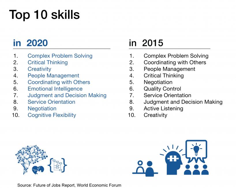 По мнению экспертов, наиболее востребованными личными качествами в 2021-м году будет комплексное решение проблем, критическое мышление, креативность, умение работать в команде, эмоциональный интеллект.