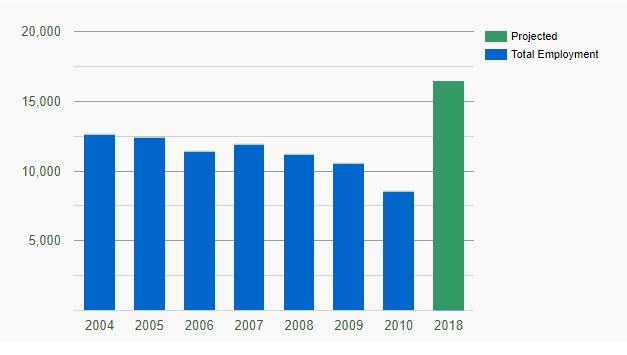 статистика вакансий для гейм-дизайнеров в США по данным сайта Recruiter