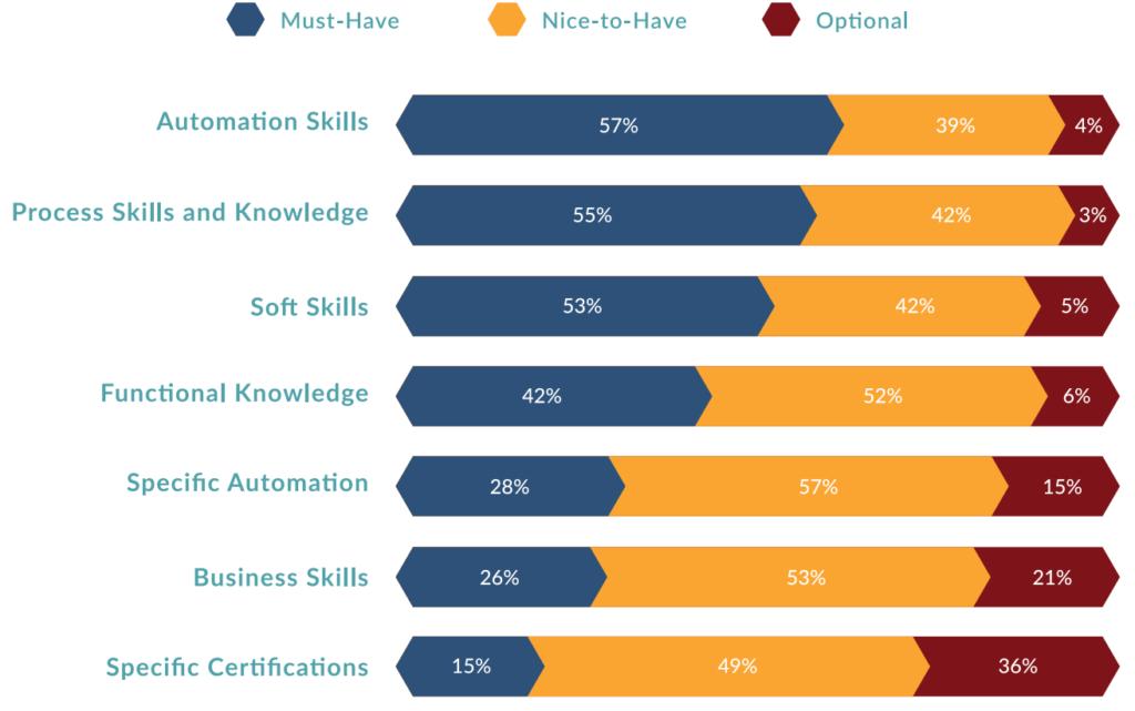 upskilling 2020 the enterprise devops skills report from devops institute