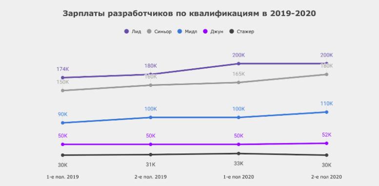 Зарплаты разработчиков во втором полугодии 2020