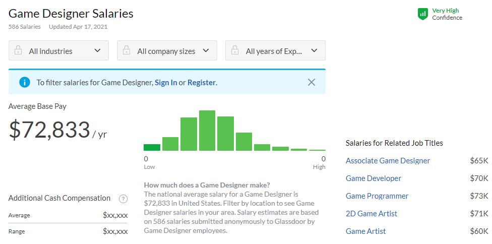 Согласно данным сервиса Glassdoor геймдизайнеры в США зарабатывают около 70 тыс. долларов в год