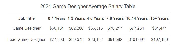 Опытные лиды со стажем работы в video game design от 5 лет, могут претендовать в среднем на 86 тыс. долларов в год