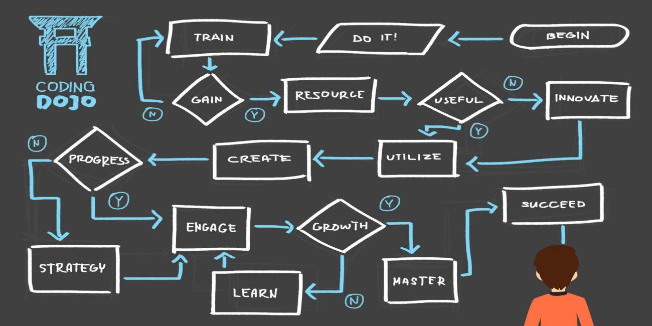 Двигайтесь не по прямой (первый учебник, второй, третий), а по спирали — возвращаясь к недопонятым моментам, осваивая необходимые смежные инструменты/отрасли, закрепляя пройденное и практикуясь до бесконечности. Ставьте достижимые цели и добивайтесь в них успеха, даже если это произойдет на 101-й раз.