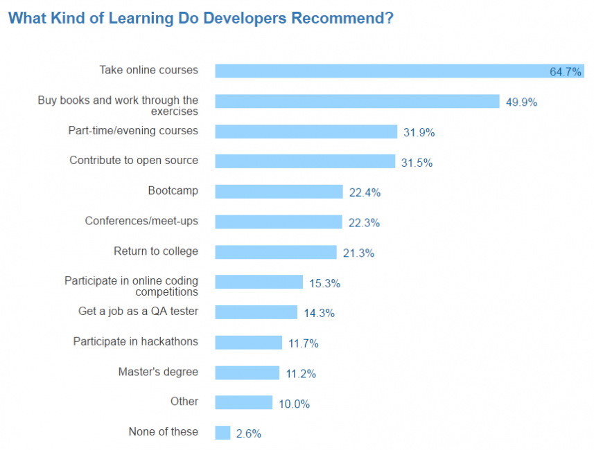 По исследованиям портала StackOverflow, большинство фронтенд-разработчиков (67%) наиболее эффективным форматом обучения считают онлайн-курсы, затем самообучение с помощью книг, офлайн-курсы. За обучение в вузах проголосовало всего 11% опрошенных.