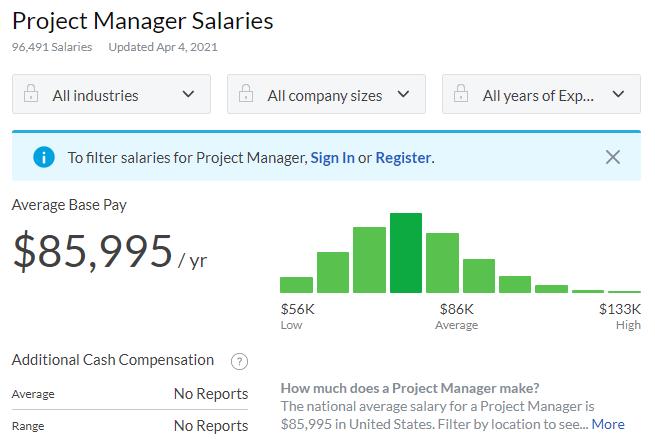 По данным сервиса Glassdoor, в США projectmanagerв среднем зарабатывает 85 тыс. долларов в год, или около 7 тыс. долларов в месяц.